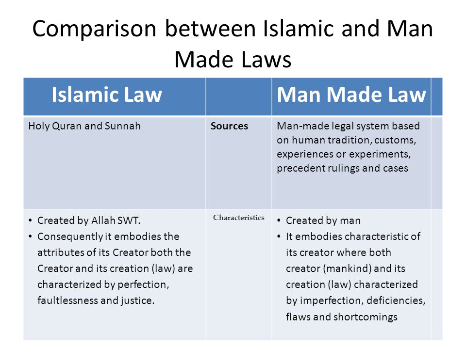 Comparison between Islamic and Man Made Laws