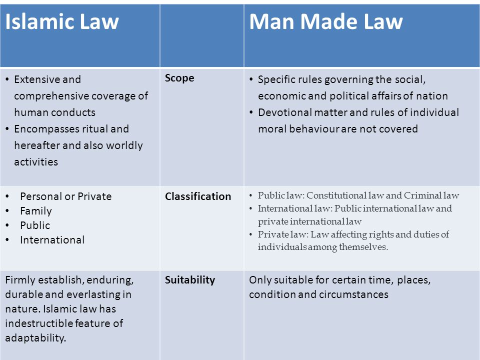 Islamic Law Man Made Law