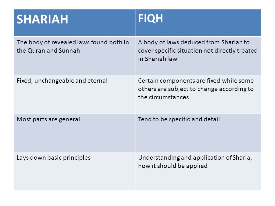 SHARIAH FIQH. The body of revealed laws found both in the Quran and Sunnah.