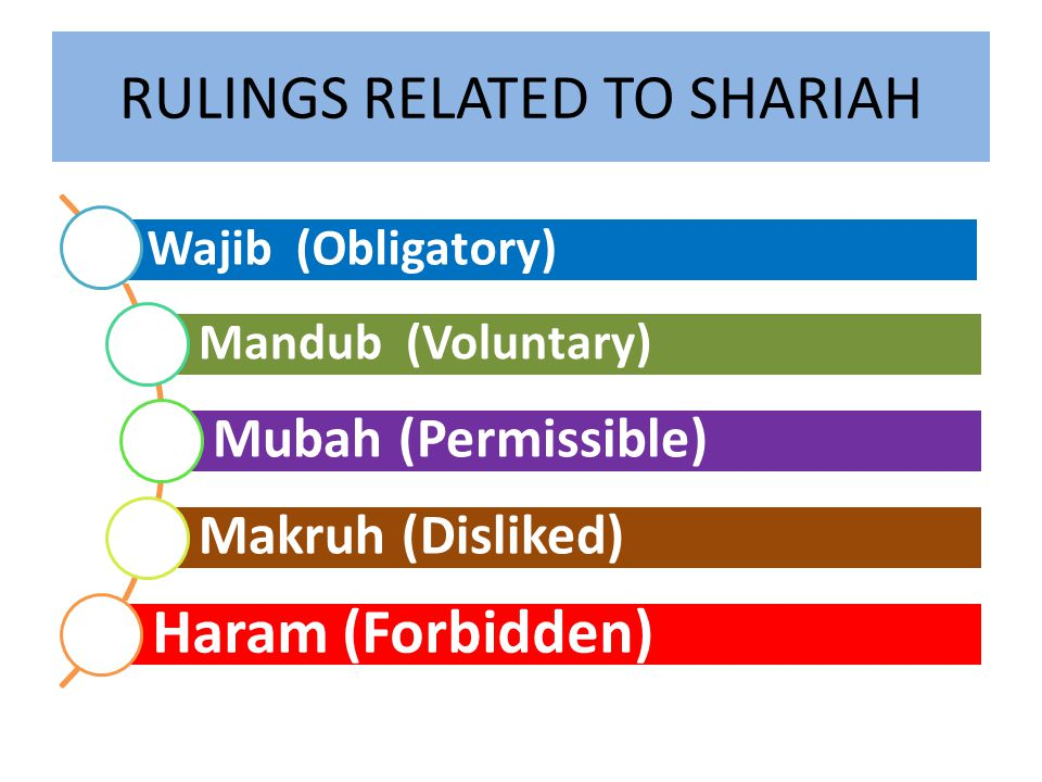 RULINGS RELATED TO SHARIAH