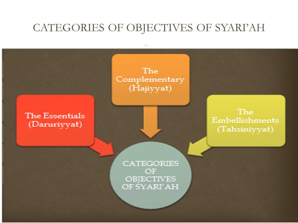 CATEGORIES OF OBJECTIVES OF SYARI'AH