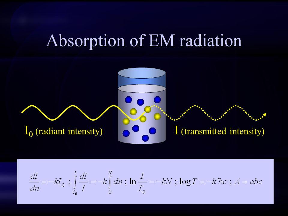 Absorption of EM radiation