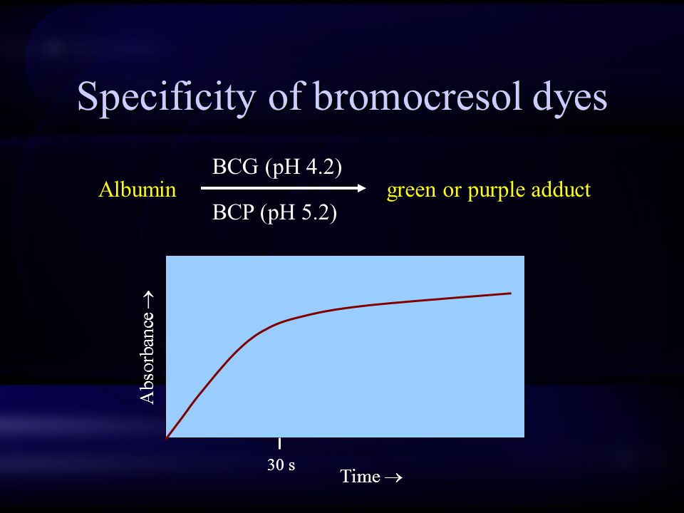 Specificity of bromocresol dyes