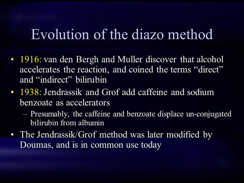 Evolution of the diazo method