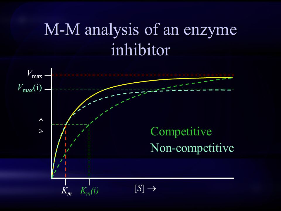 M-M analysis of an enzyme inhibitor