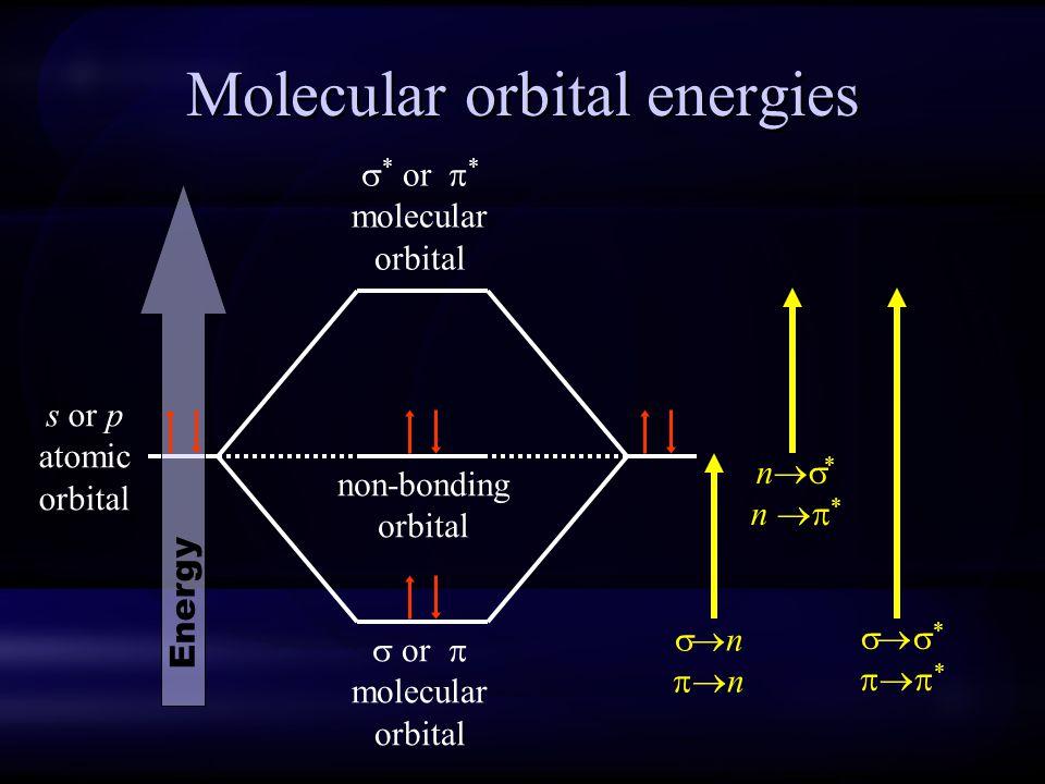 Molecular orbital energies