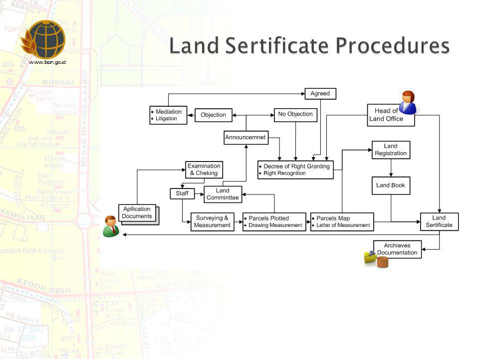 Land Sertificate Procedures