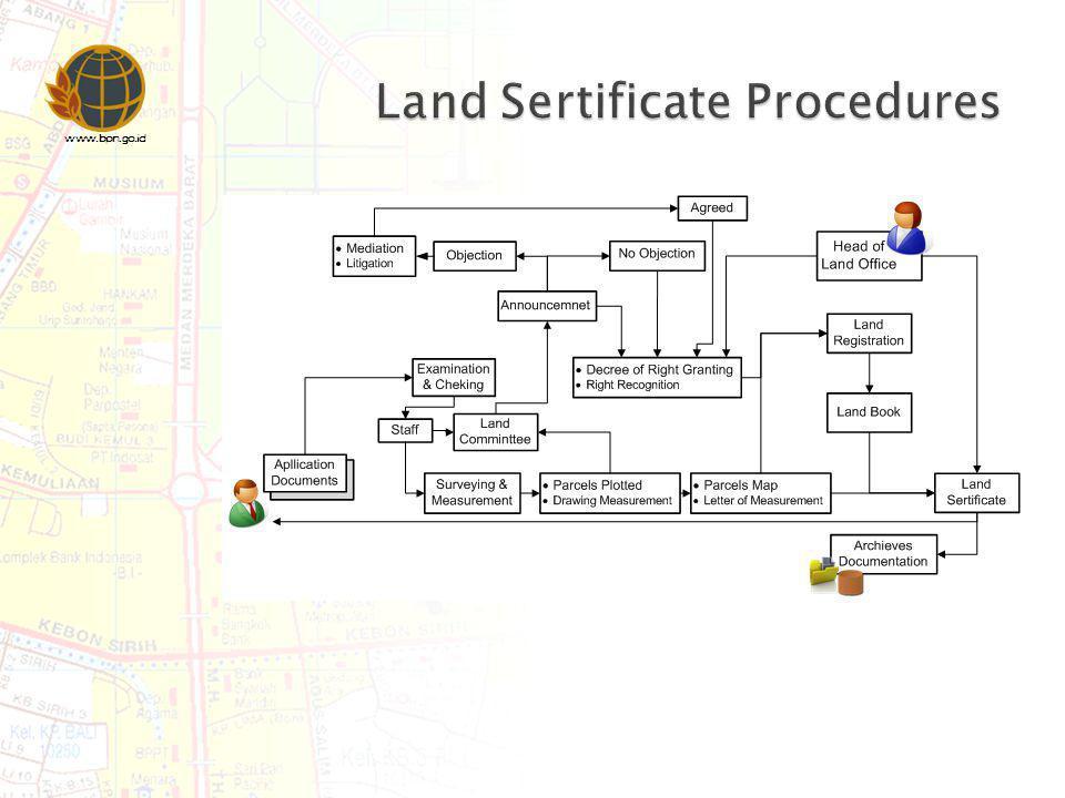 Land Sertificate Procedures
