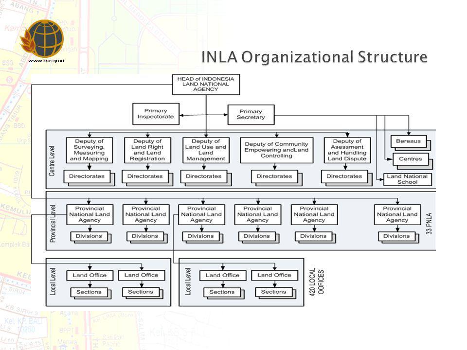 INLA Organizational Structure
