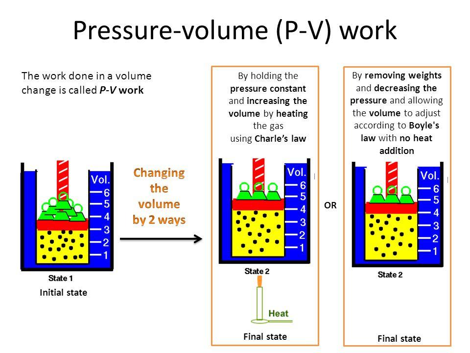 Pressure-volume (P-V) work
