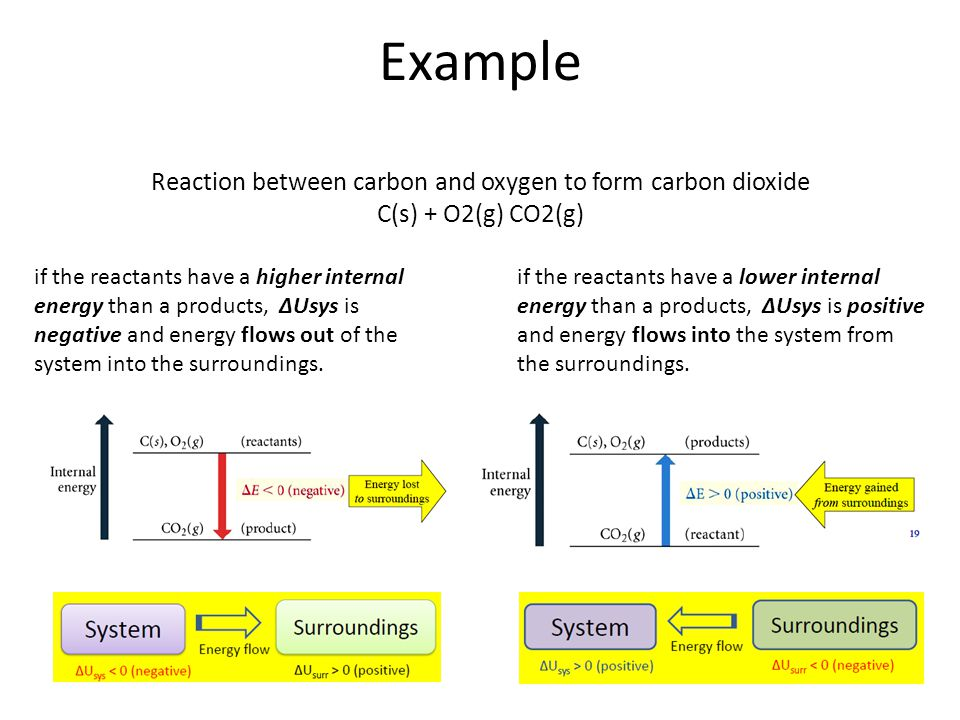 Reaction between carbon and oxygen to form carbon dioxide