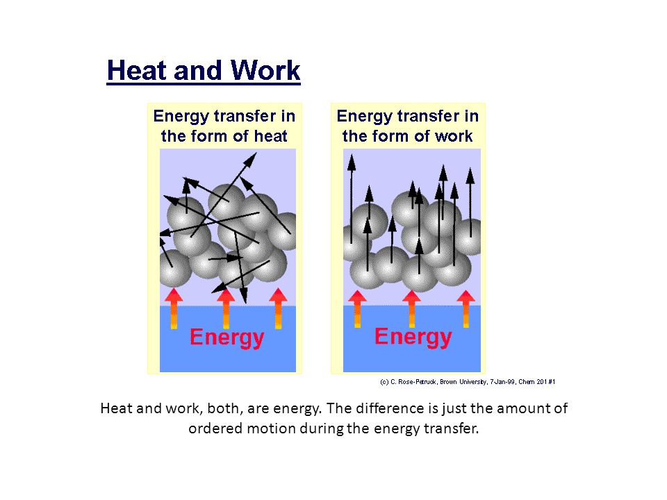 Heat and work, both, are energy