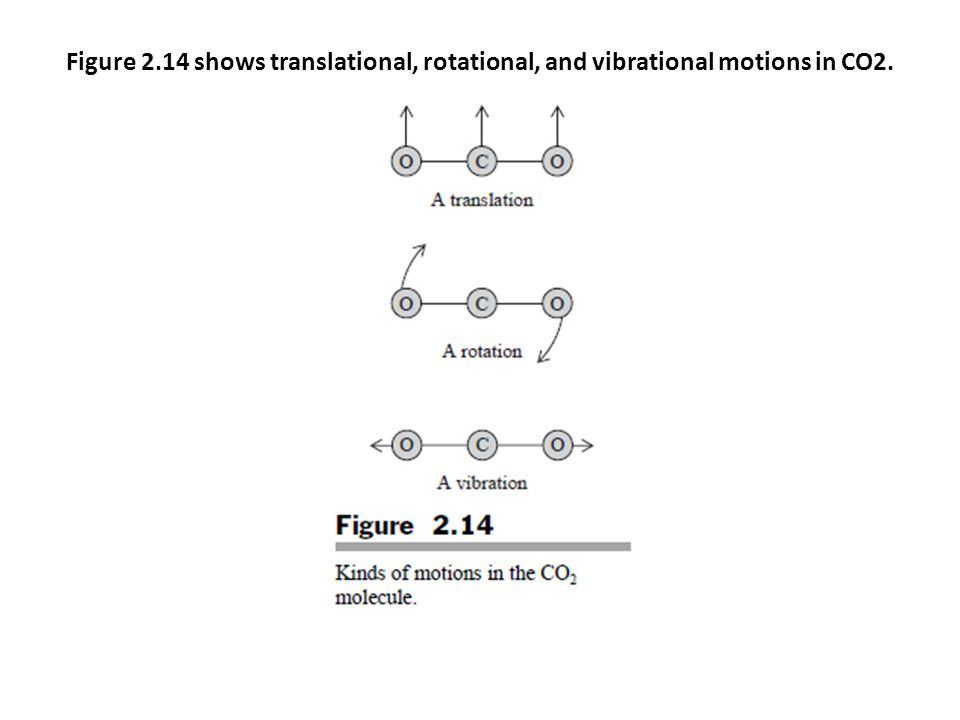 Figure 2.14 shows translational, rotational, and vibrational motions in CO2.