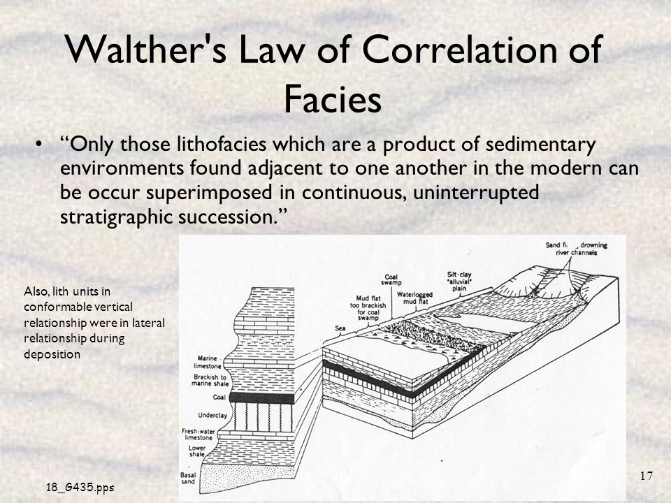 Walther s Law of Correlation of Facies