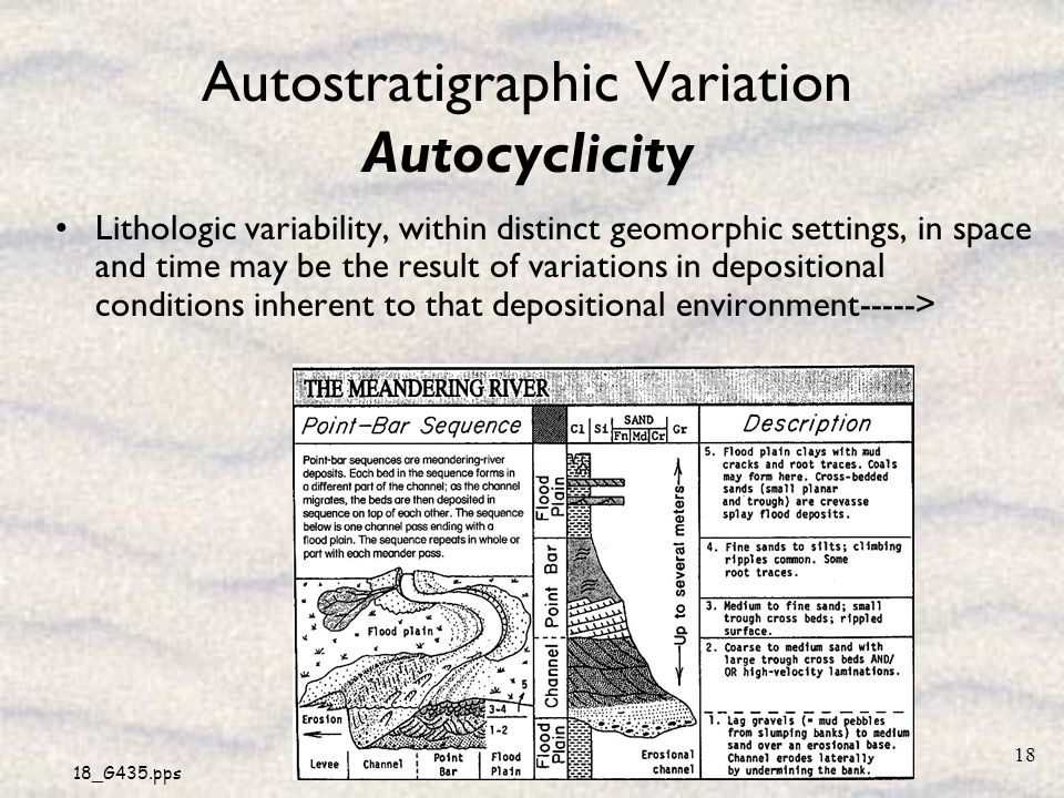 Autostratigraphic Variation Autocyclicity