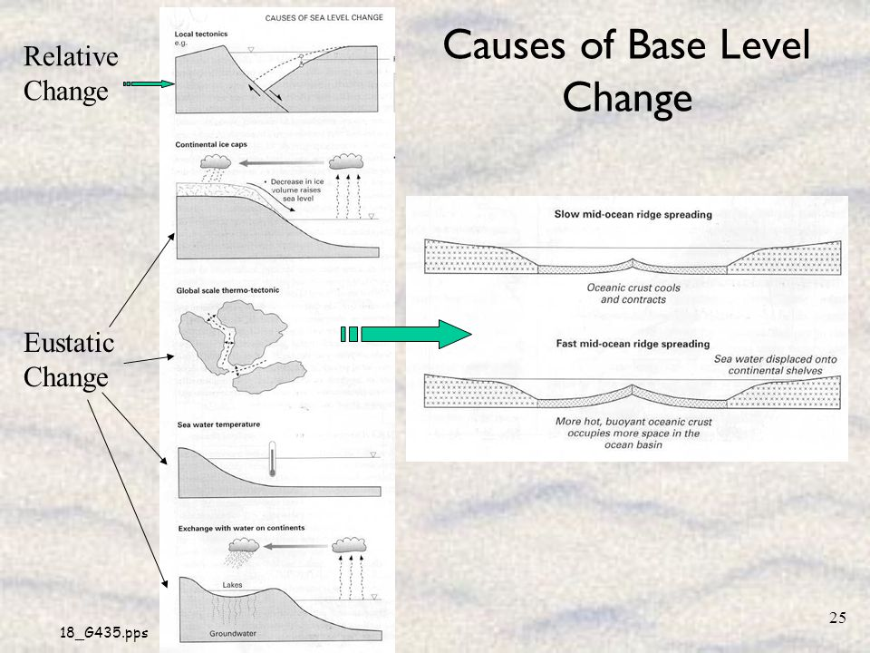 Causes of Base Level Change
