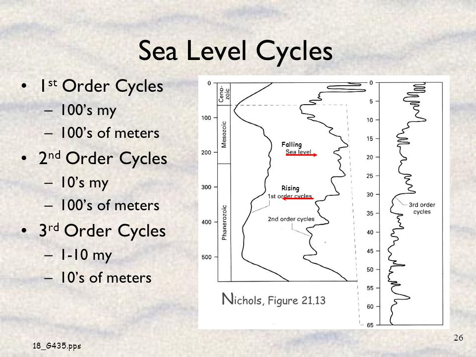 Sea Level Cycles 1st Order Cycles 2nd Order Cycles 3rd Order Cycles