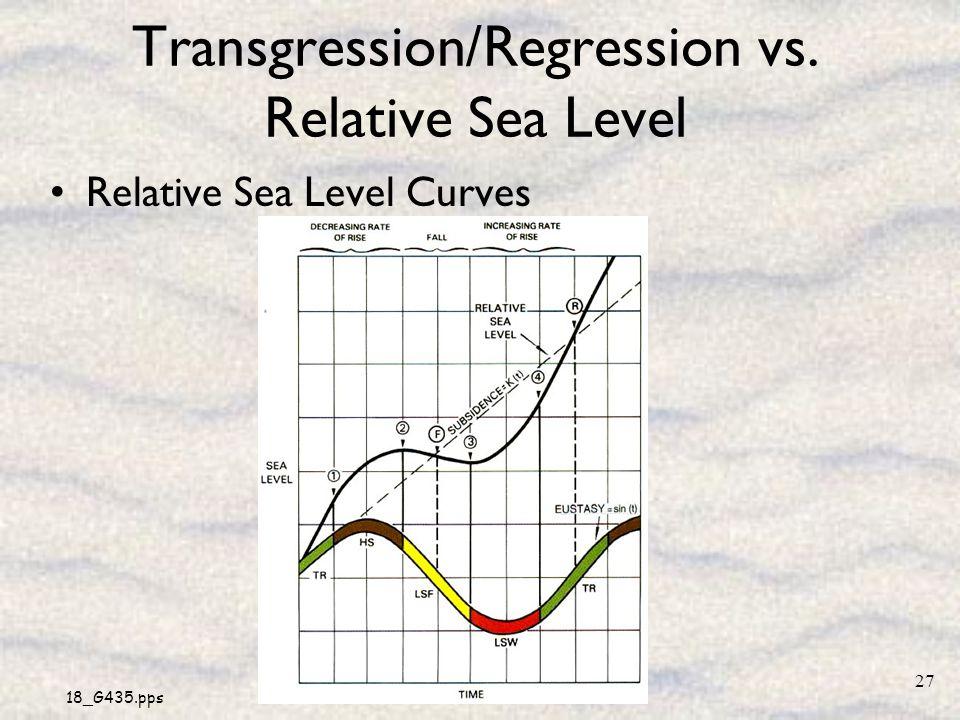 Transgression/Regression vs. Relative Sea Level