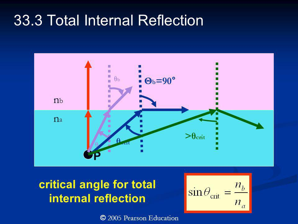 33.3 Total Internal Reflection