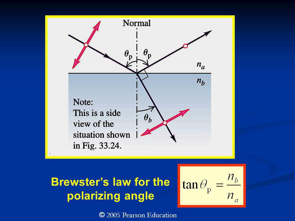Brewster's law for the polarizing angle