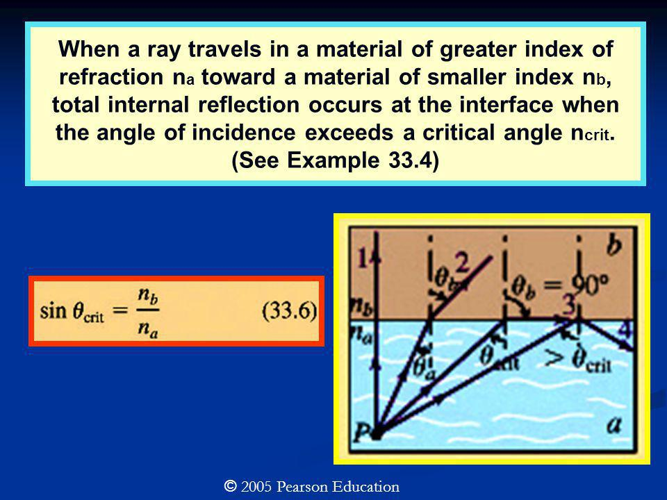 When a ray travels in a material of greater index of refraction na toward a material of smaller index nb, total internal reflection occurs at the interface when the angle of incidence exceeds a critical angle ncrit. (See Example 33.4)