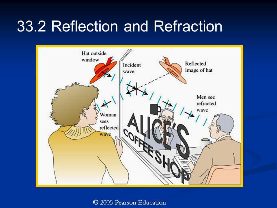 33.2 Reflection and Refraction