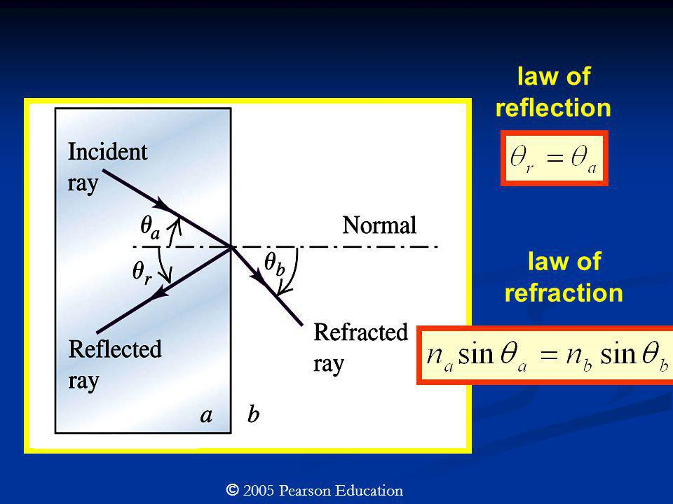 law of reflection law of refraction