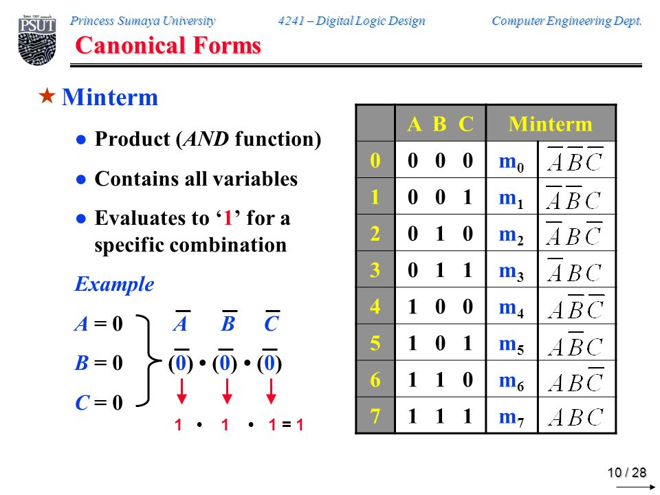Canonical Forms Maxterm Sum (OR function) Contains all variables