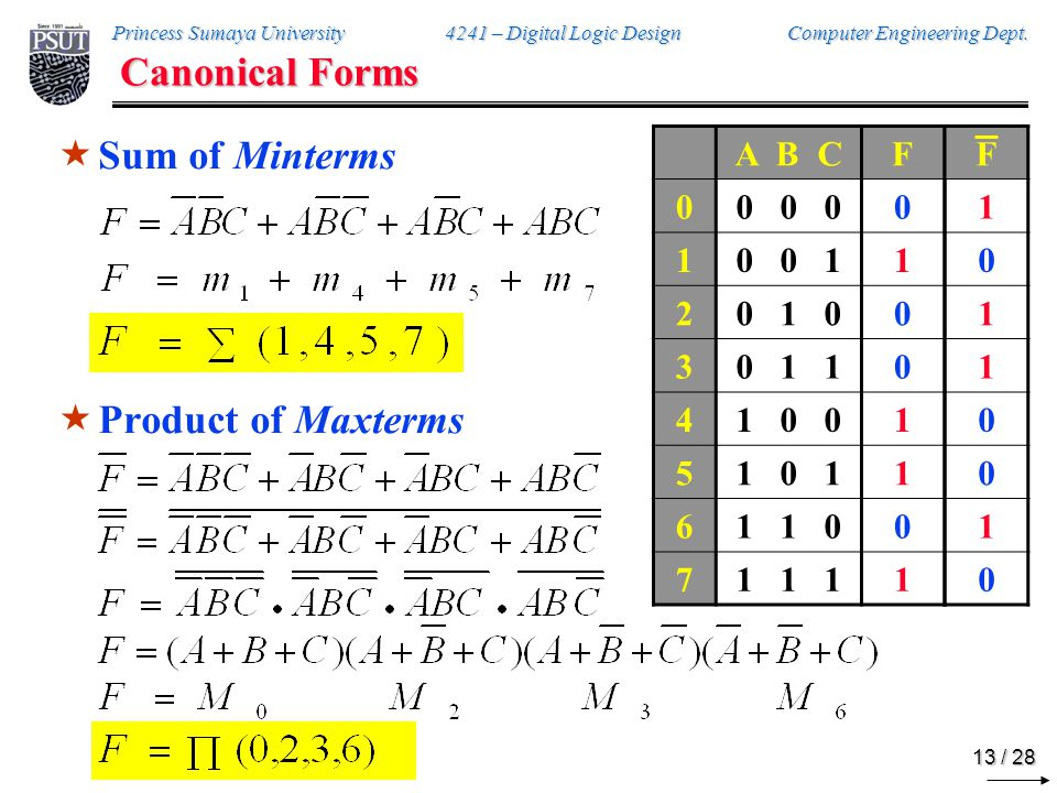 Standard Forms Sum of Products (SOP)