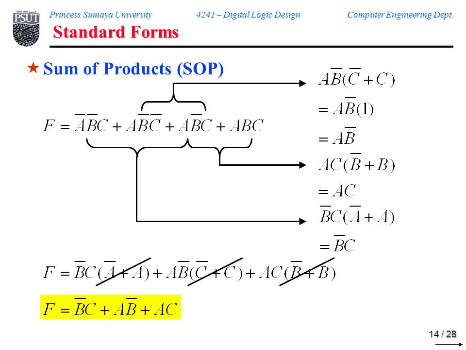 Standard Forms Product of Sums (POS)