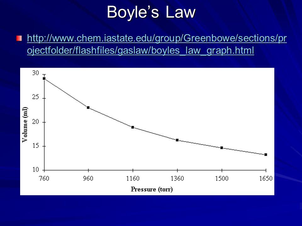 Boyle's Law http://www.chem.iastate.edu/group/Greenbowe/sections/projectfolder/flashfiles/gaslaw/boyles_law_graph.html.