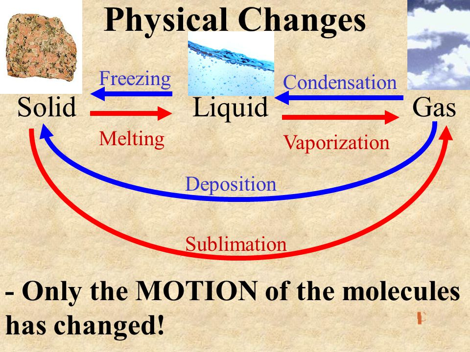 Physical Changes Solid Liquid Gas