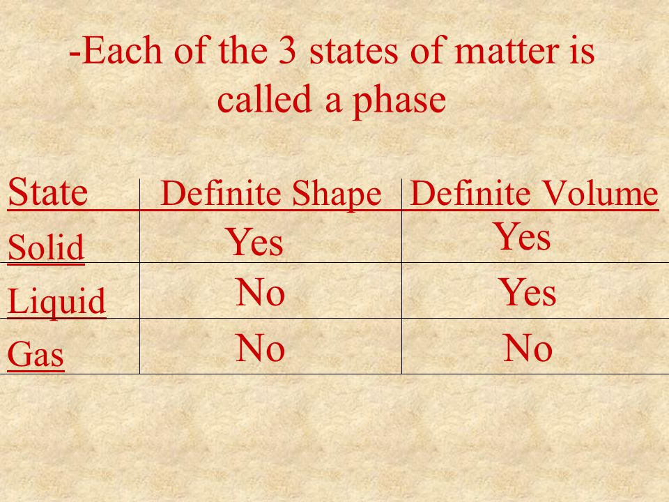 -Each of the 3 states of matter is called a phase