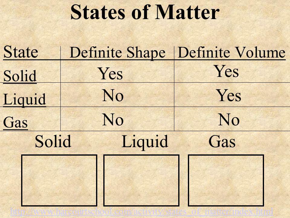 State Definite Shape Definite Volume Solid Liquid Gas