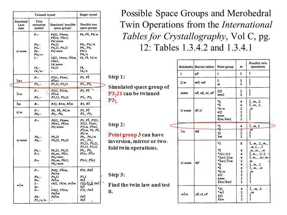 Possible Space Groups and Merohedral Twin Operations from the International Tables for Crystallography, Vol C, pg. 12: Tables 1.3.4.2 and 1.3.4.1