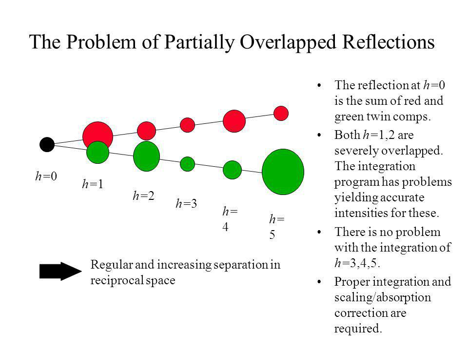 The Problem of Partially Overlapped Reflections