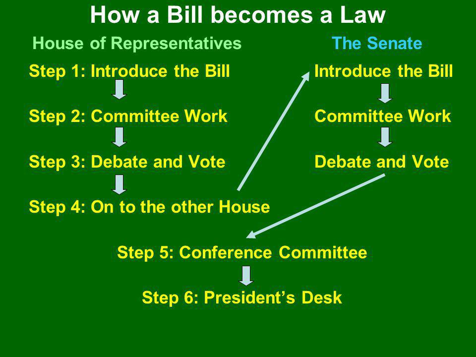 How a Bill becomes a Law House of Representatives The Senate
