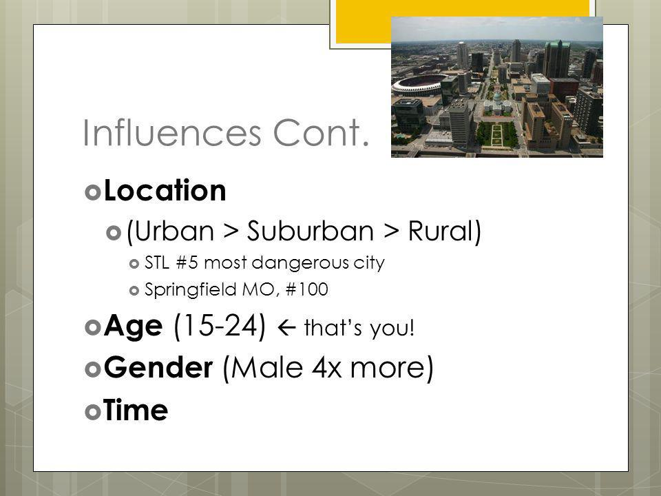 Influences Cont. Location Age (15-24)  that's you!