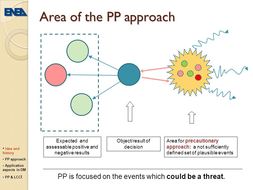 Area of the PP approach Expected and assessable positive and negative results. Object/result of decision.