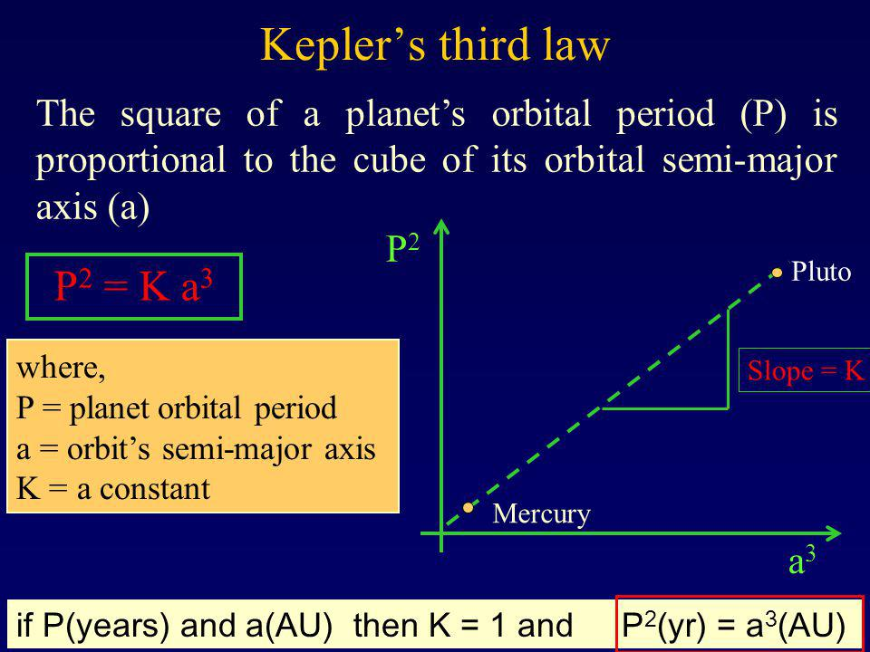 Kepler's third law P2 = K a3