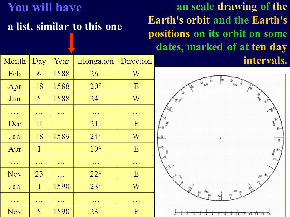 You will have an scale drawing of the Earth s orbit and the Earth s positions on its orbit on some dates, marked of at ten day intervals.