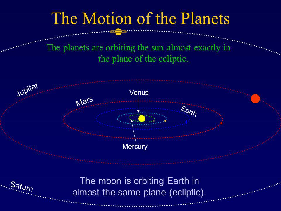 The Motion of the Planets