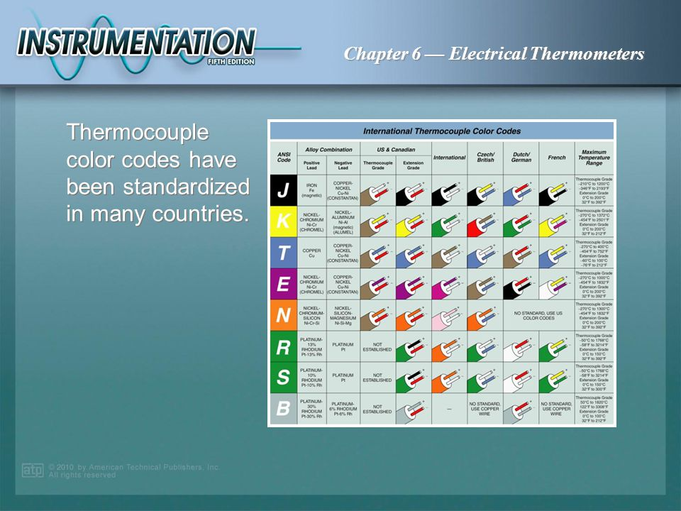 Thermocouple color codes have been standardized in many countries.