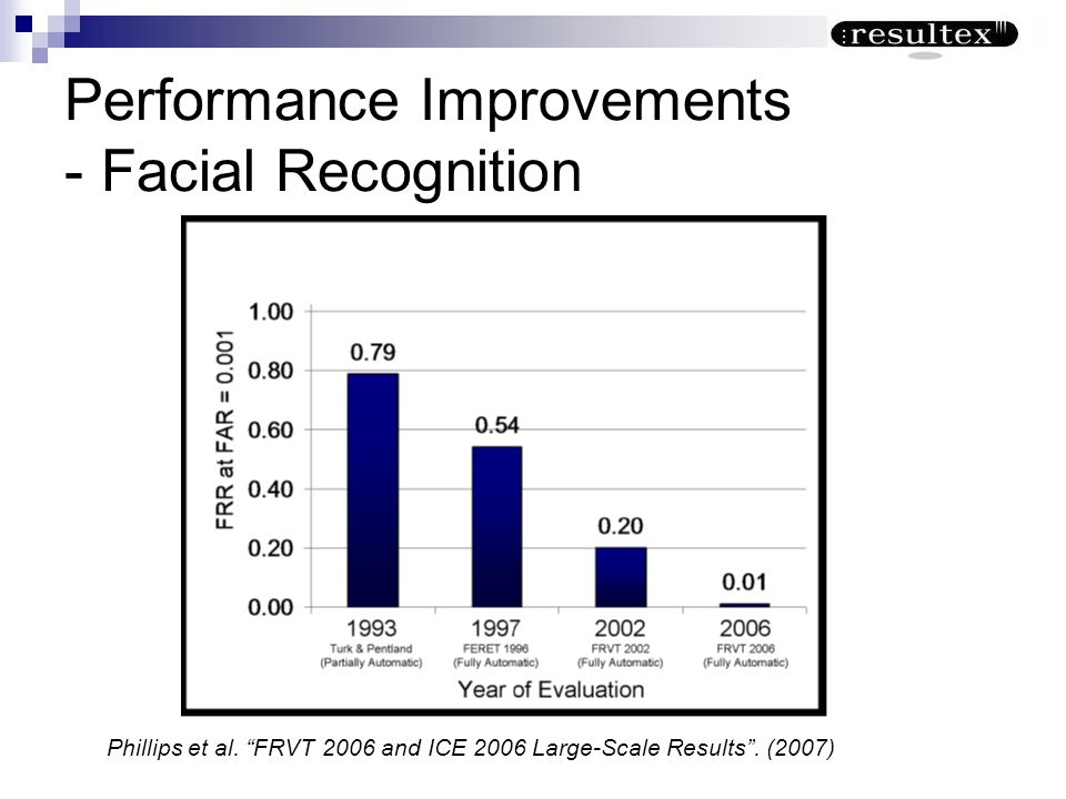 Performance Improvements - Facial Recognition