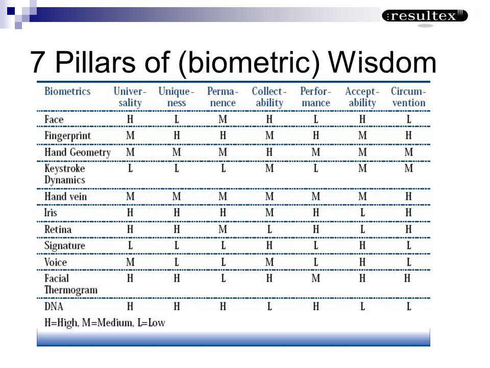 7 Pillars of (biometric) Wisdom