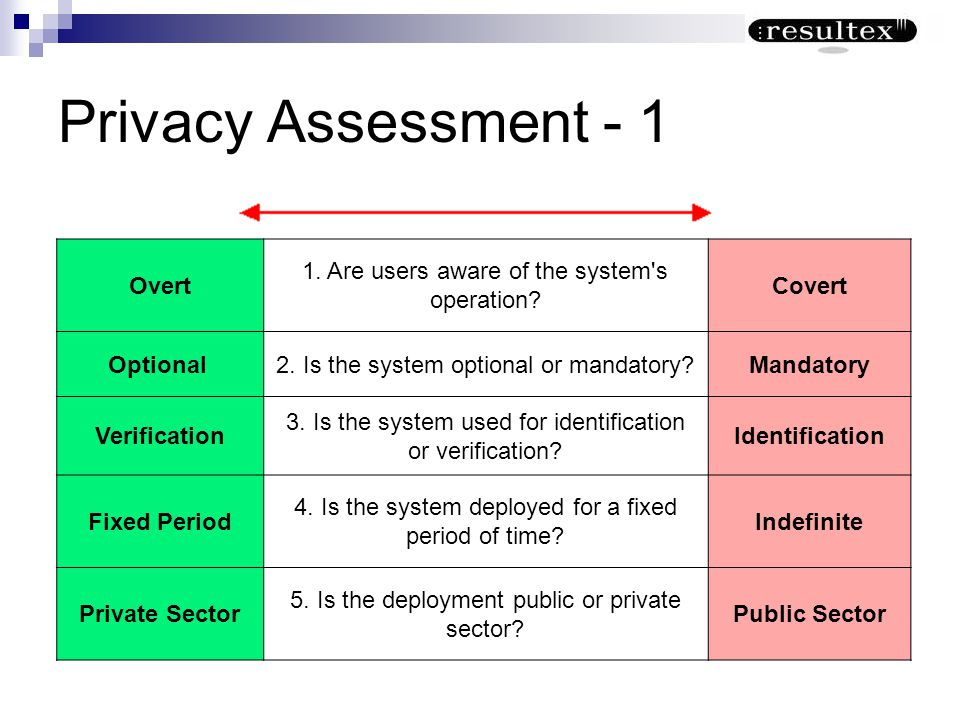 Privacy Assessment - 1 Overt