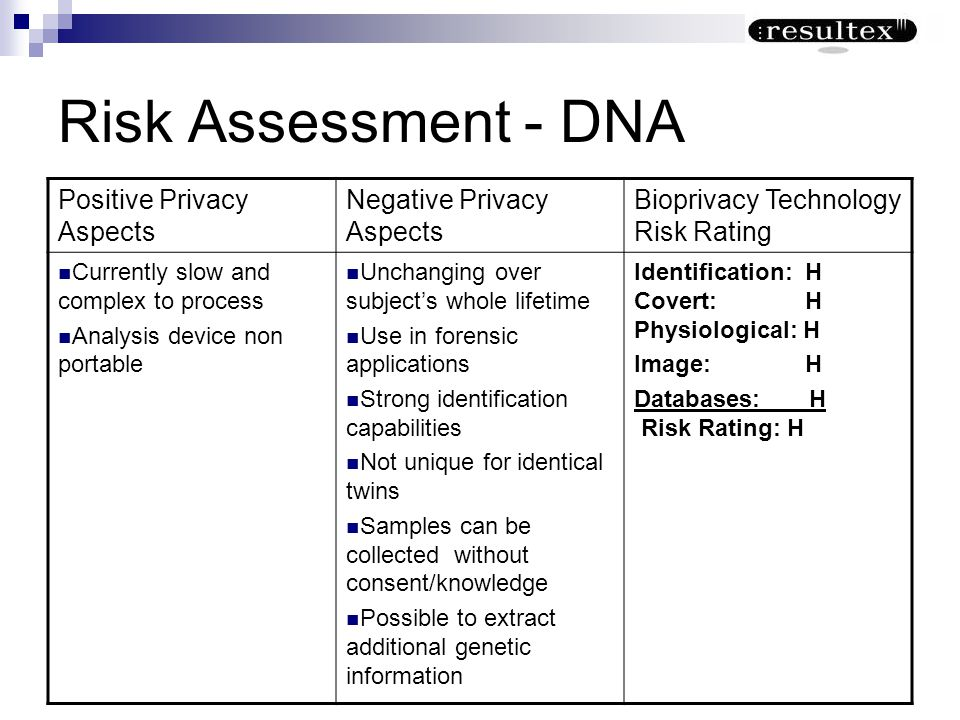 Risk Assessment - DNA Positive Privacy Aspects