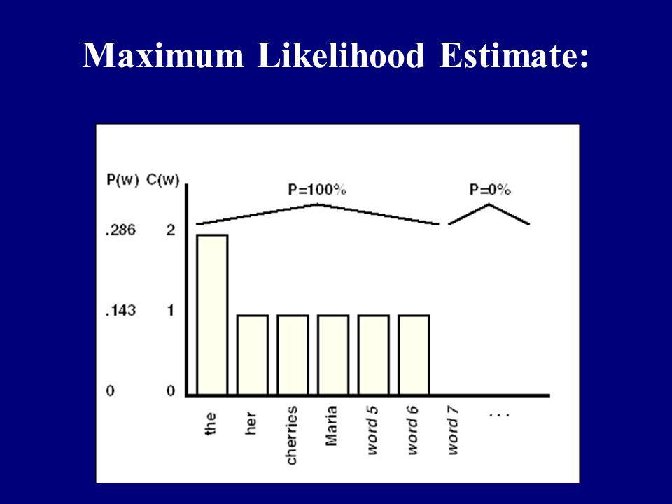 Maximum Likelihood Estimate: