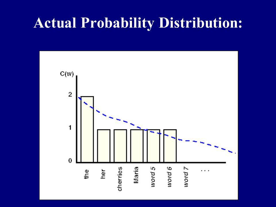Actual Probability Distribution: