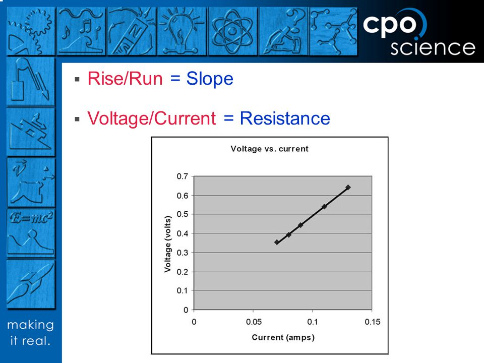 Voltage/Current = Resistance